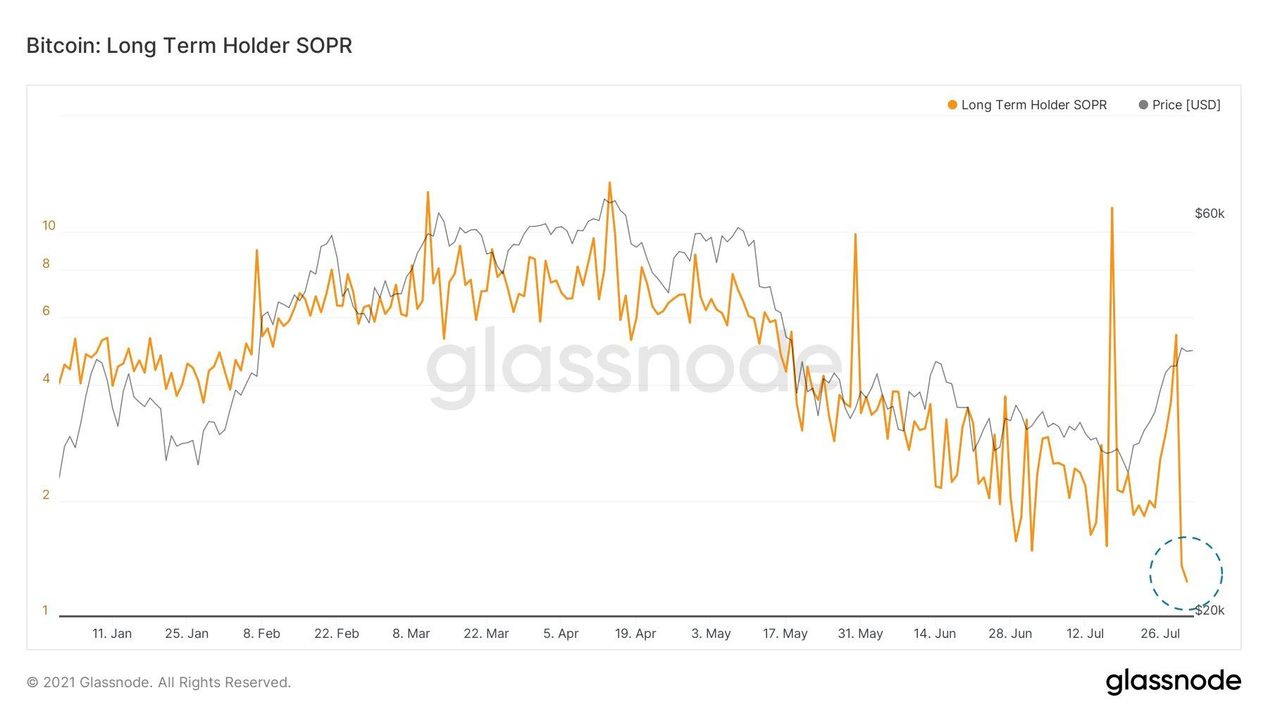 金色观察|全面检视EIP-1559效果 一个指标将成重要信号(图1)