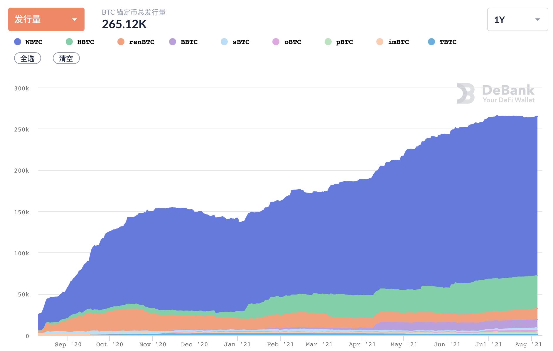 DeFi 7月回顾:借贷类产品锁仓量上涨50%,衍生品交易或将迎来快速增长(图7)