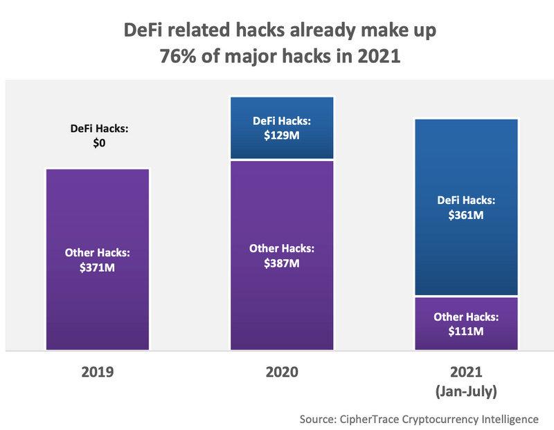 报告:2021年前7个月,DeFi领域因黑客攻击和欺诈事件损失4.74亿美元(图1)