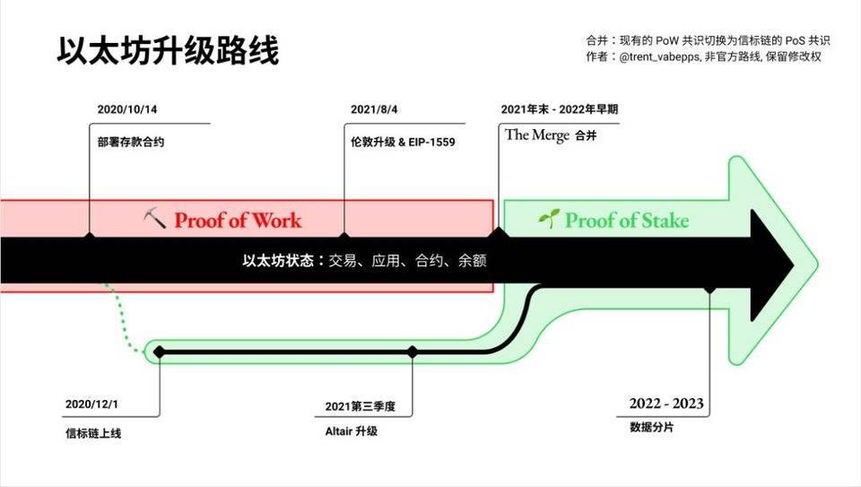 下周前瞻 | 以太坊 2.0 迎重要进展,BitDAO 将在 MISO 进行 IDO(图1)