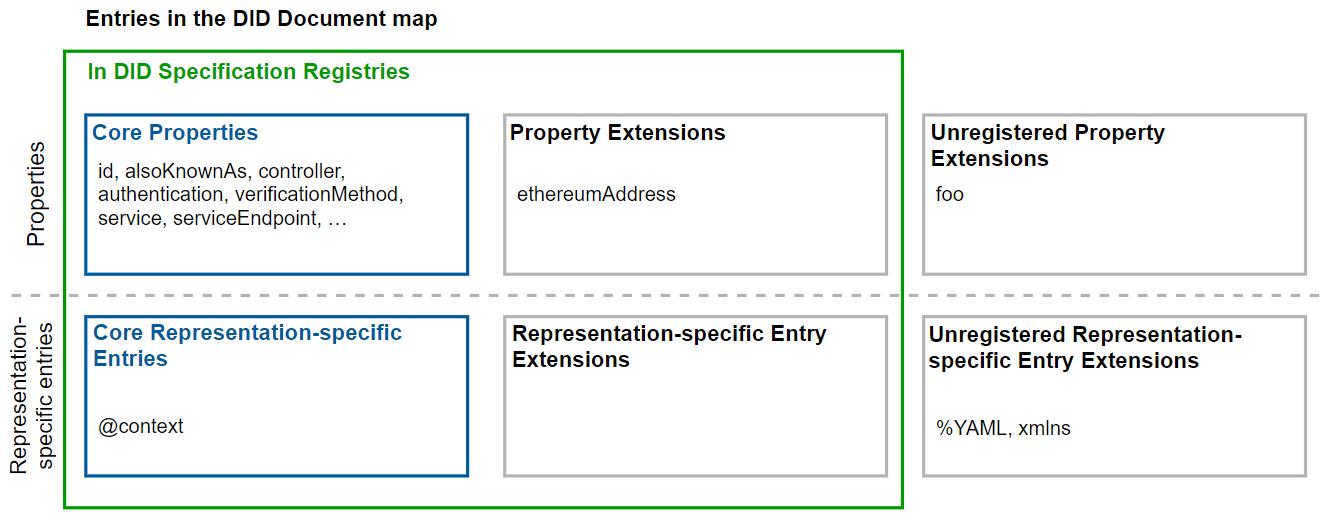 HashKey:探讨分布式数字身份