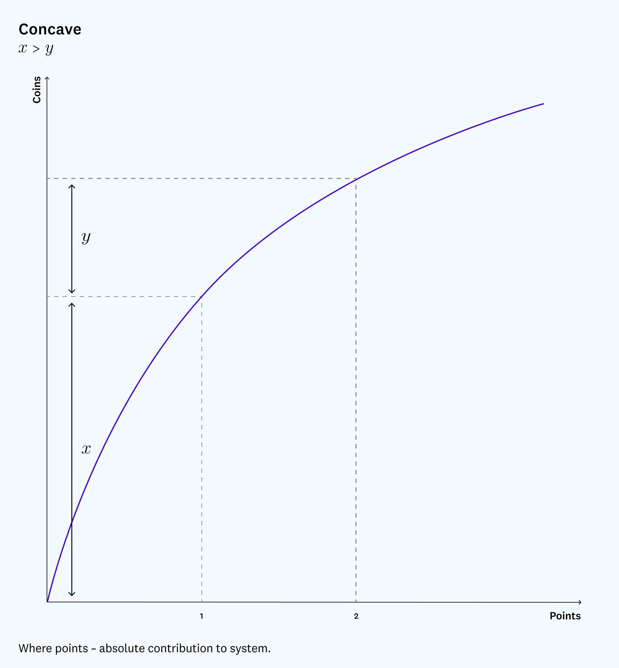声誉代币新构思:基于双代币的声誉系统是更好的选择吗?